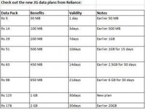 RCom-GSM-INTERNET-PLANS