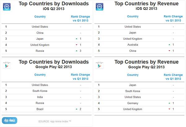 Play Store beats Apple App Store-2