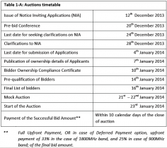 Time-Table-of-2G-Auction-of-1800-MHZ-and-900-MHZ-January-2014