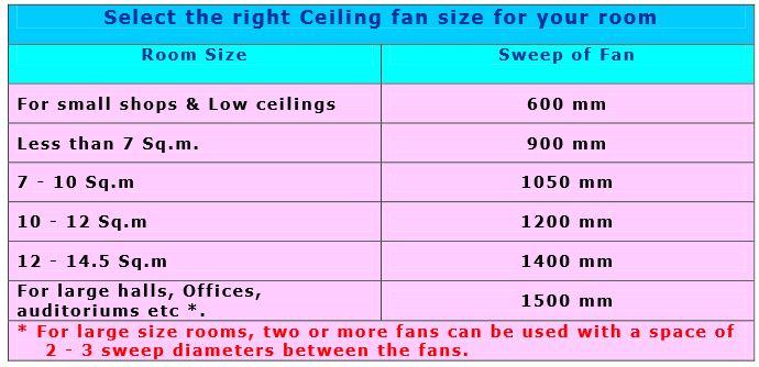Correct-ceiling-fan