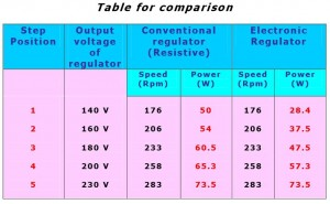 Regulator-comparision