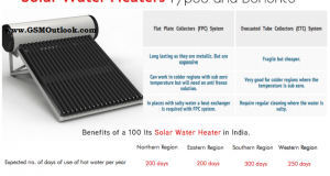 Types of Solar Water Heater and Benefits