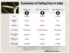 economics-of-ceiling-fans-in-india