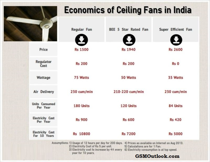economics-of-ceiling-fans-in-india