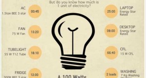 How much is 1 unit of electricity?
