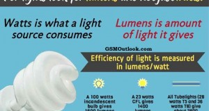 Look for lumens and not just watts while buying Light Bulbs