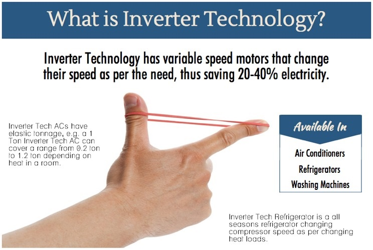 what-is-inverter-technology