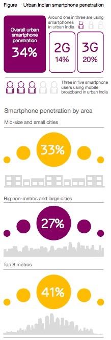 ericsson_mobile_broadband_stats_india