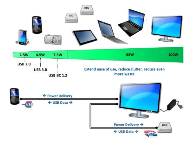 usb_power_delivery_scale_usb-if